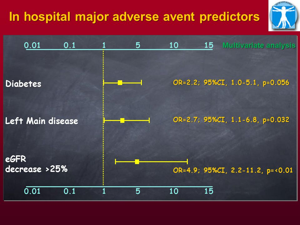 0.01 0.1 1 5 10 15 One-year major adverse avent predictors Diabetes OR=2.0; 95%CI, 1.1-3.7, p=0.035 Unstable angina OR=2.2; 95%CI, 1.2-4.2, p=0.015 Left main disease OR=1.5; 95%CI, 0.7-3.3, p=0.275 Hypertension OR=1.9; 95%CI, 0.8-4.5, p=0.136 OR=3.3; 95%CI, 0.9-12.4, p=0.070 Emergency procedure Univariate analysis Male gender OR=2.1; 95%CI, 0.9-4.7, p=0.074 Smoking history OR=1.8; 95%CI, 0.9-3.4, p=0.071 OR=3.4; 95%CI, 1.7-6.6, p=<0.01 eGFR decrease >25%