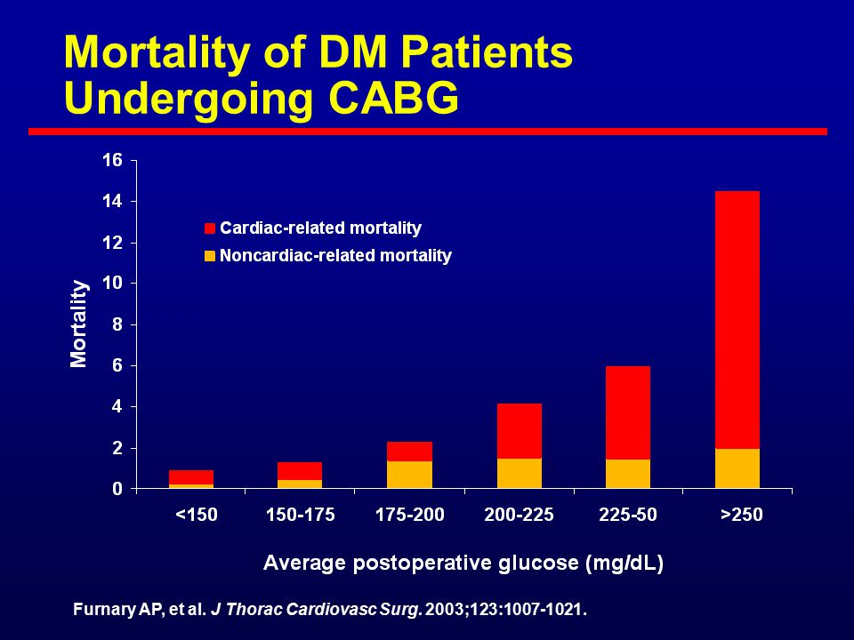 Case 1: Patient With an Acute MI Now Plans to Go for CABG What is your glycemic goal.