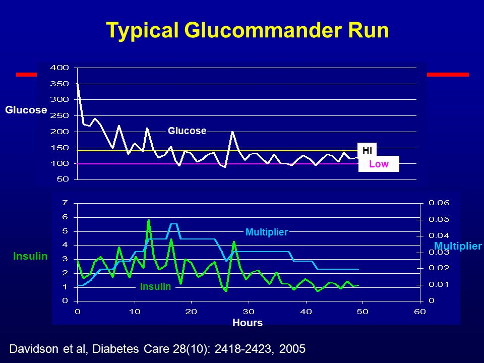 Glucommander Average and Standard Deviation of of All Runs 1985 to 1998; 5808 runs, 120,618 BG's Davidson et al, Diabetes Care 28(10): 2418-2423, 2005