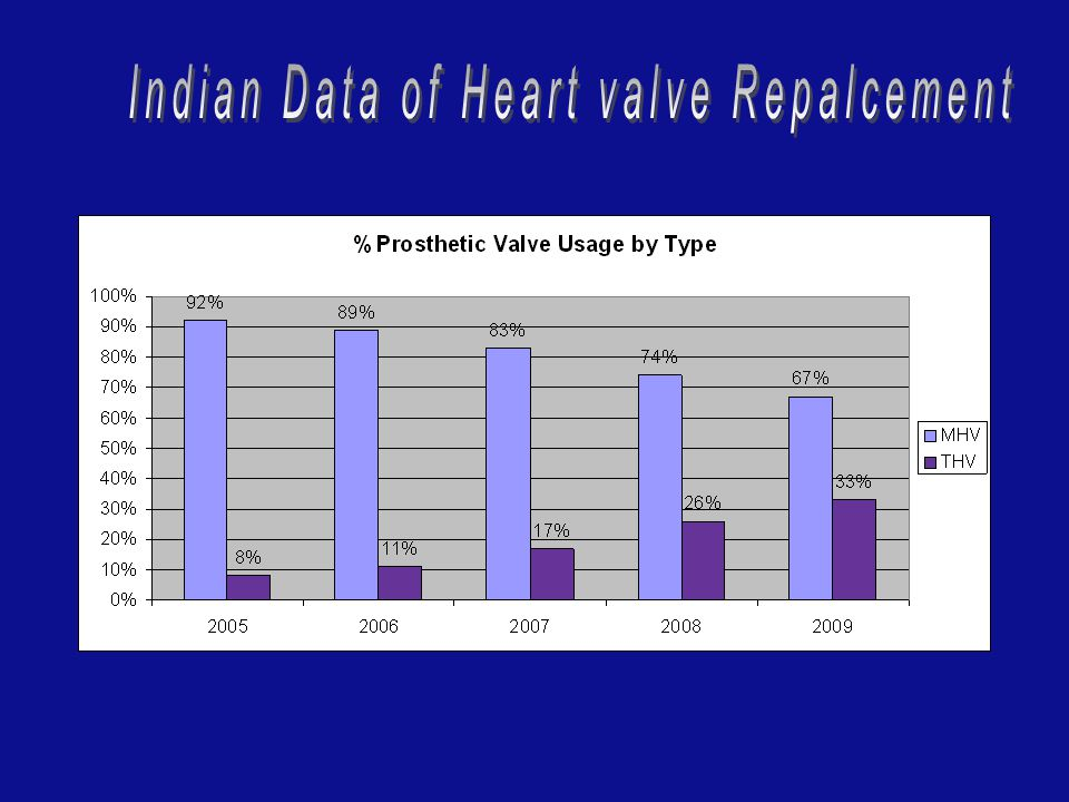 U.S. Aortic Valve Data : Tissue vs. Mechanical Edwards Lifesciences Estimates