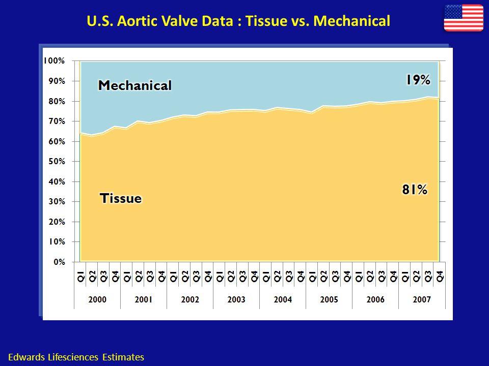 Myths about Mechanical Valves Mechanical valves last lifelong .