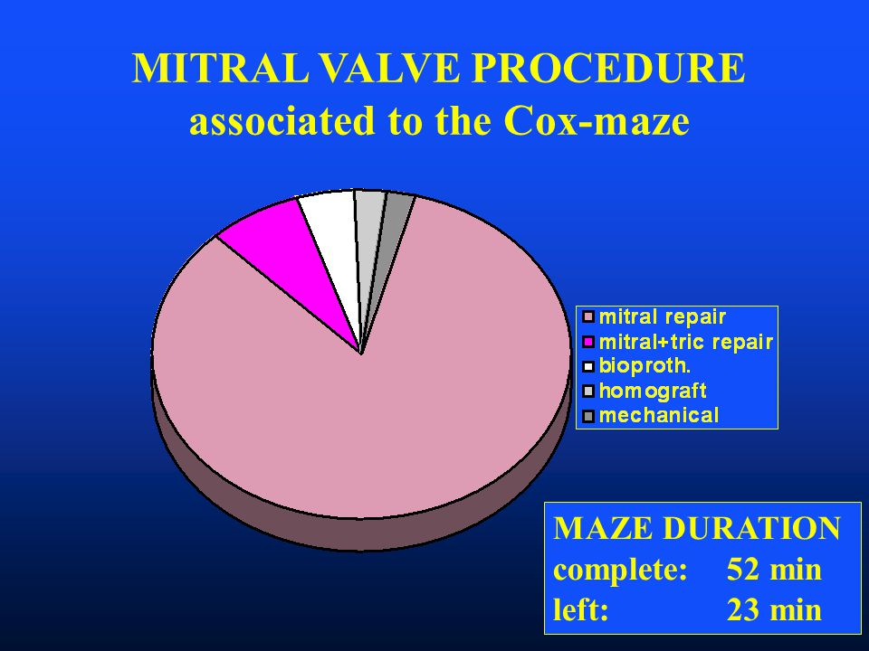 MITRAL VALVE PROCEDURE associated to the Cox-maze MAZE DURATION complete: 52 min left: 23 min