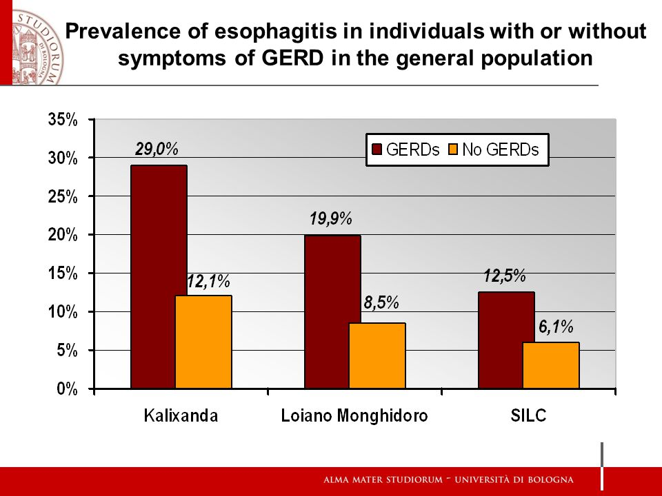 Prevalence of esophagitis in individuals with or without symptoms of GERD in the general population