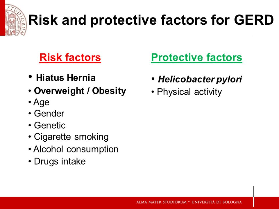 Risk and protective factors for GERD Hiatus Hernia Overweight / Obesity Age Gender Genetic Cigarette smoking Alcohol consumption Drugs intake Helicoba