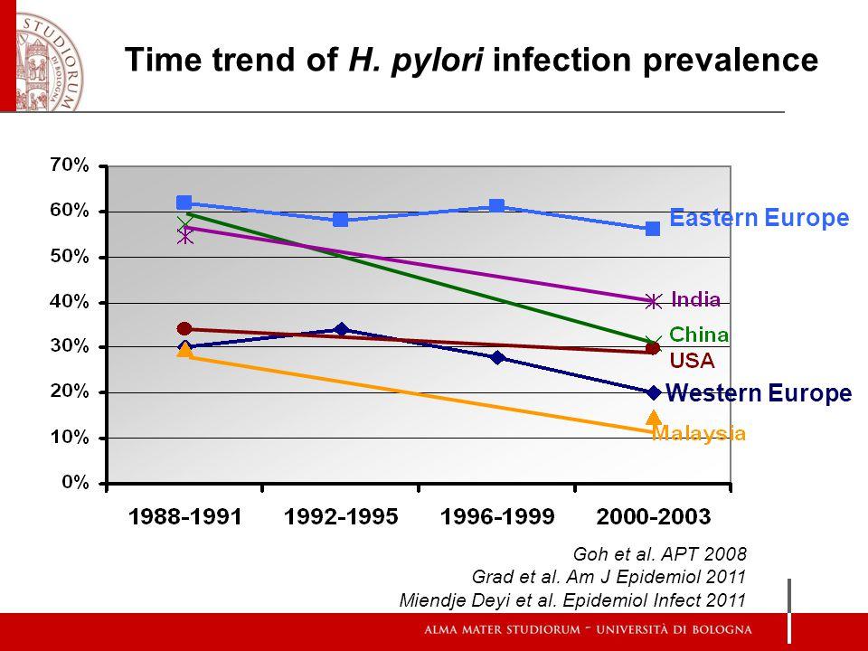 Time trend of H. pylori infection prevalence Eastern Europe Western Europe Goh et al. APT 2008 Grad et al. Am J Epidemiol 2011 Miendje Deyi et al. Epi