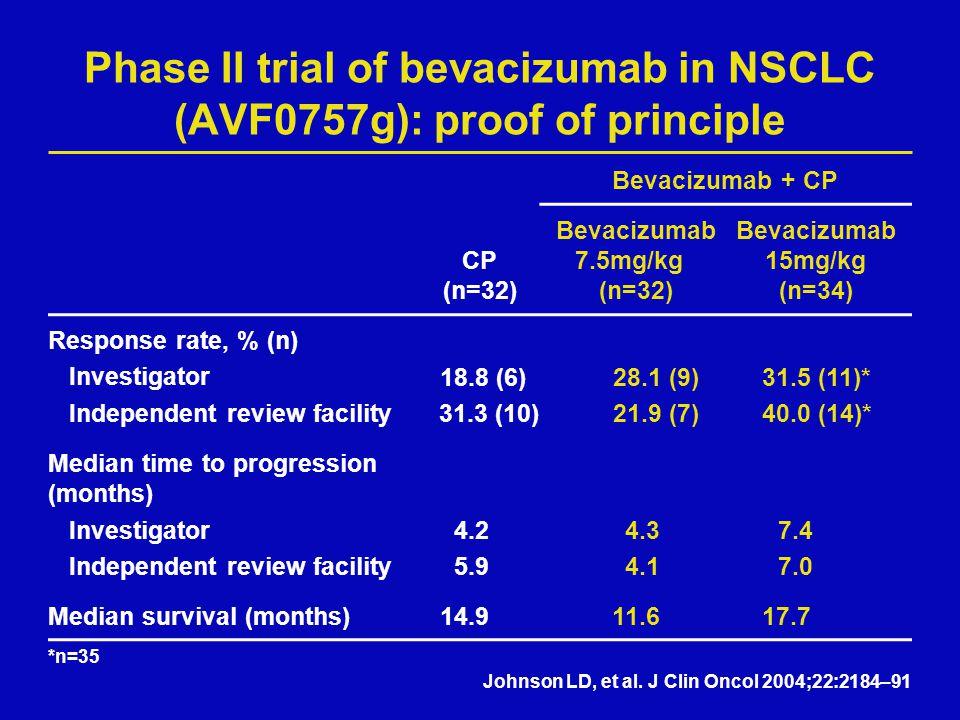 Phase II trial of bevacizumab in NSCLC (AVF0757g): proof of principle Bevacizumab + CP CP (n=32) Bevacizumab 7.5mg/kg (n=32) Bevacizumab 15mg/kg (n=34