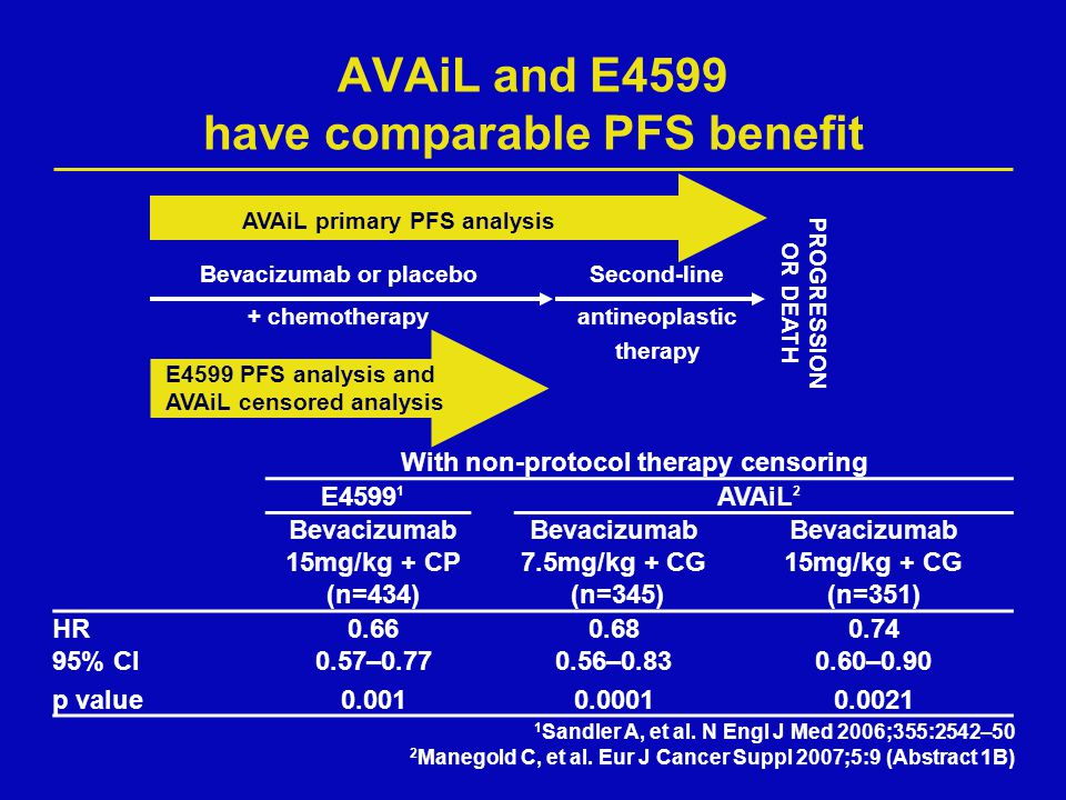 AVAiL and E4599 have comparable PFS benefit PROGRESSION OR DEATH AVAiL primary PFS analysis E4599 PFS analysis and AVAiL censored analysis Bevacizumab