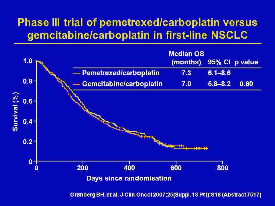 Median OS (months)95% CIp value Pemetrexed/carboplatin7.36.1–8.6 Gemcitabine/carboplatin7.05.8–8.20.60 Phase III trial of pemetrexed/carboplatin versu