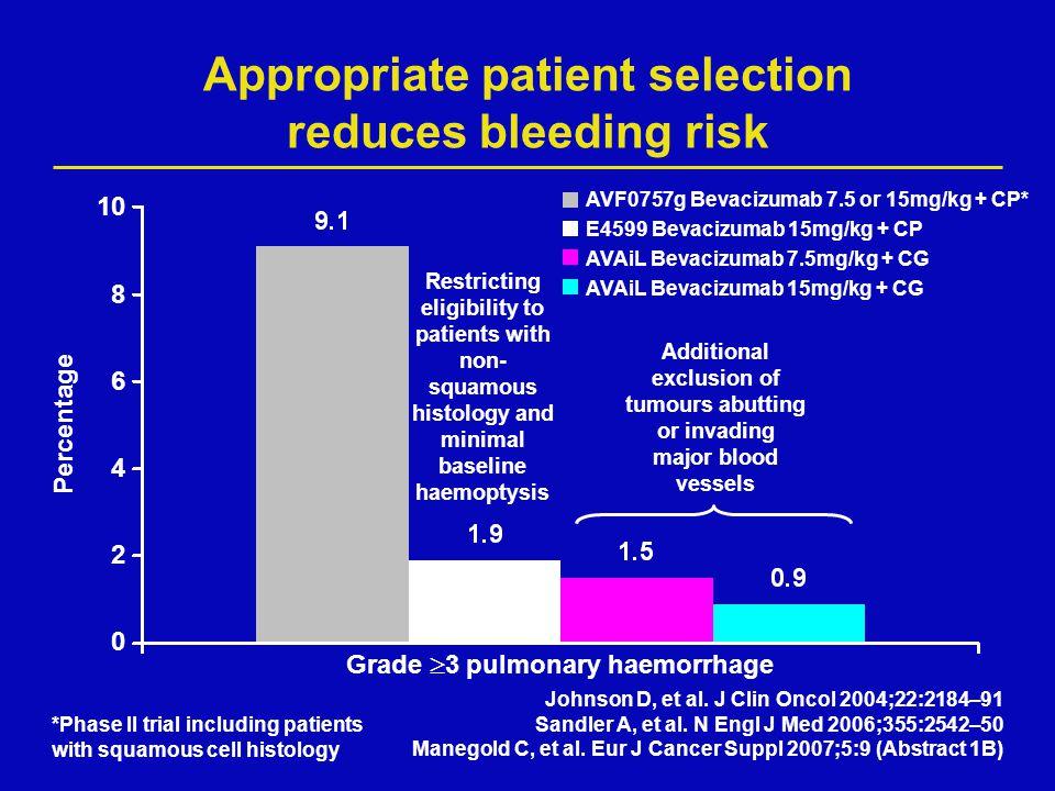 Appropriate patient selection reduces bleeding risk Grade  3 pulmonary haemorrhage Percentage 10 8 6 4 2 0 AVF0757g Bevacizumab 7.5 or 15mg/kg + CP*