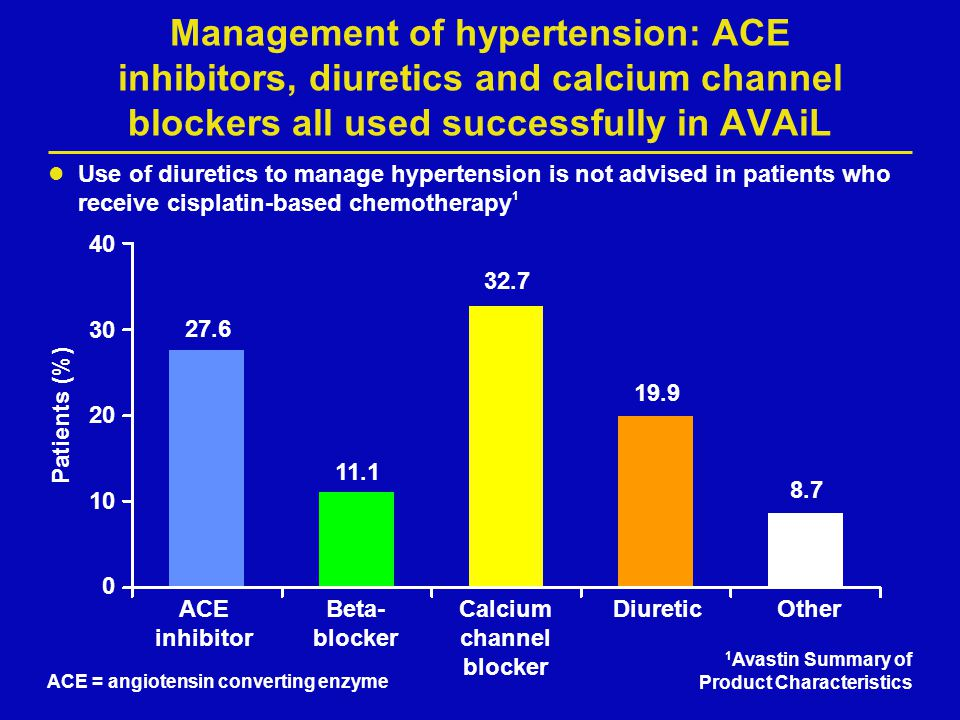 Management of hypertension: ACE inhibitors, diuretics and calcium channel blockers all used successfully in AVAiL Use of diuretics to manage hypertens