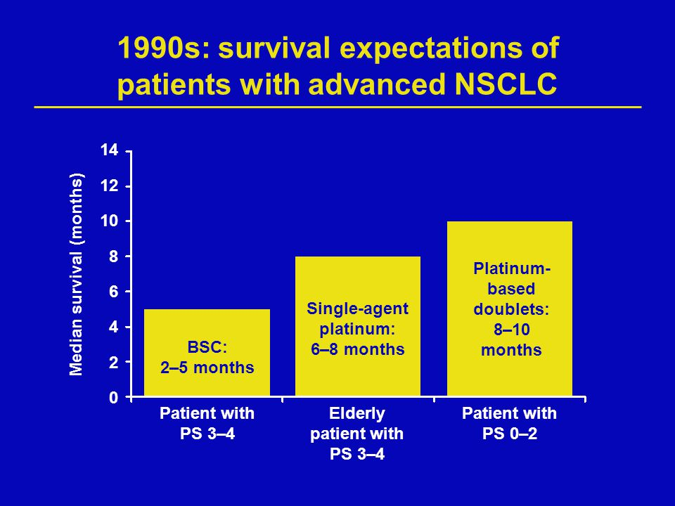 1990s: survival expectations of patients with advanced NSCLC Patient with PS 3–4 Elderly patient with PS 3–4 Patient with PS 0–2 BSC: 2–5 months Singl