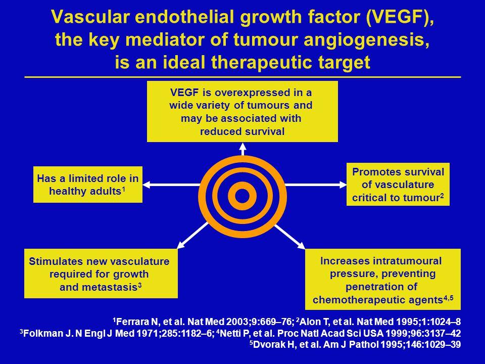 Vascular endothelial growth factor (VEGF), the key mediator of tumour angiogenesis, is an ideal therapeutic target 1 Ferrara N, et al. Nat Med 2003;9: