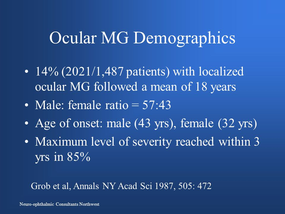 Neuro-ophthalmic Consultants Northwest Ocular MG Demographics 14% (2021/1,487 patients) with localized ocular MG followed a mean of 18 years Male: female ratio = 57:43 Age of onset: male (43 yrs), female (32 yrs) Maximum level of severity reached within 3 yrs in 85% Grob et al, Annals NY Acad Sci 1987, 505: 472