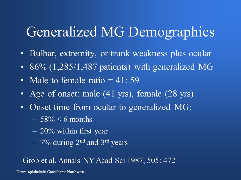 Neuro-ophthalmic Consultants Northwest Generalized MG Demographics Bulbar, extremity, or trunk weakness plus ocular 86% (1,285/1,487 patients) with generalized MG Male to female ratio = 41: 59 Age of onset: male (41 yrs), female (28 yrs) Onset time from ocular to generalized MG: –58% < 6 months –20% within first year –7% during 2 nd and 3 rd years Grob et al, Annals NY Acad Sci 1987, 505: 472