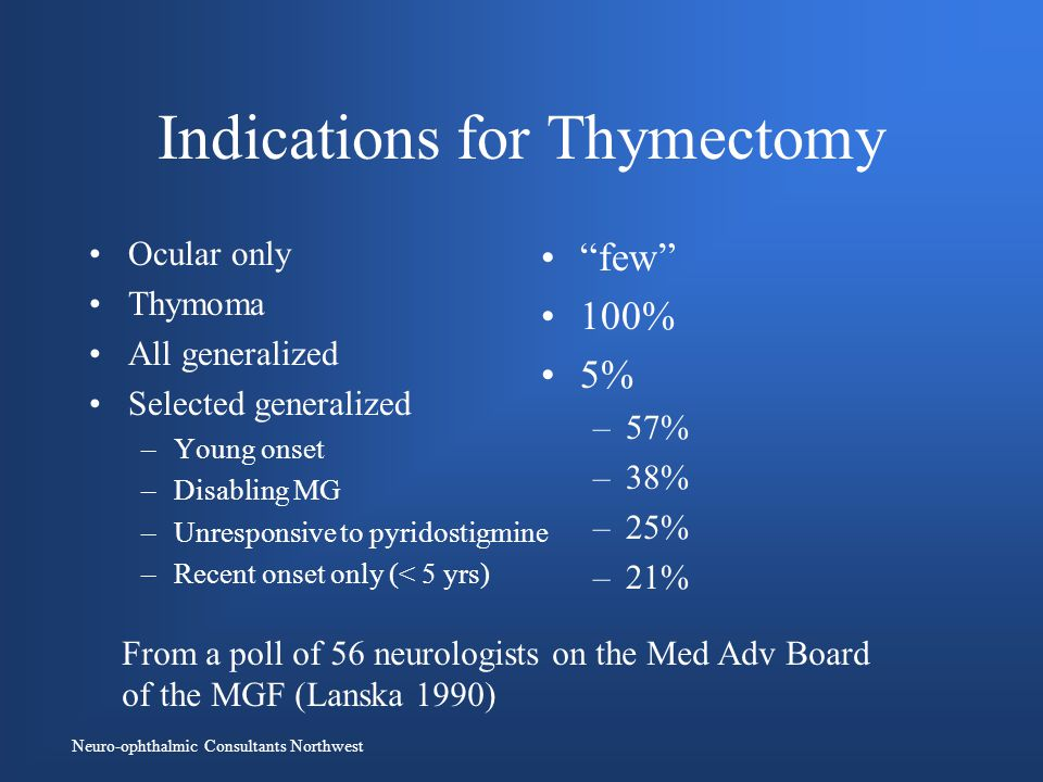 Neuro-ophthalmic Consultants Northwest Indications for Thymectomy Ocular only Thymoma All generalized Selected generalized –Young onset –Disabling MG –Unresponsive to pyridostigmine –Recent onset only (< 5 yrs) few 100% 5% –57% –38% –25% –21% From a poll of 56 neurologists on the Med Adv Board of the MGF (Lanska 1990)