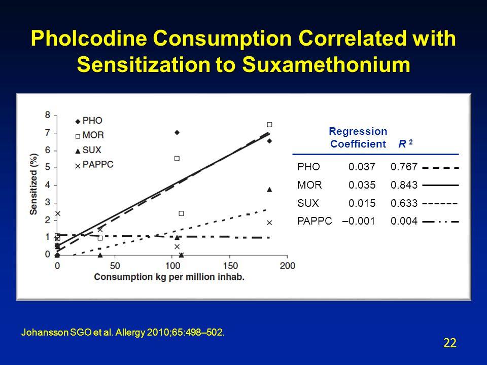 Pholcodine Consumption Correlated with Sensitization to Suxamethonium Johansson SGO et al.