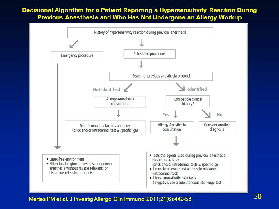 Mertes PM et al. J Investig Allergol Clin Immunol 2011;21(6):442-53. Decisional Algorithm for a Patient Reporting a Hypersensitivity Reaction During P