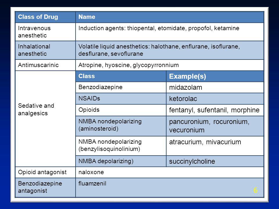 Class of DrugName Intravenous anesthetic Induction agents: thiopental, etomidate, propofol, ketamine Inhalational anesthetic Volatile liquid anesthetics: halothane, enflurane, isoflurane, desflurane, sevoflurane AntimuscarinicAtropine, hyoscine, glycopyrronnium Sedative and analgesics Class Example(s) Benzodiazepine midazolam NSAIDs ketorolac Opioids fentanyl, sufentanil, morphine NMBA nondepolarizing (aminosteroid) pancuronium, rocuronium, vecuronium NMBA nondepolarizing (benzylisoquinolinium) atracurium, mivacurium NMBA depolarizing) succinylcholine Opioid antagonistnaloxone Benzodiazepine antagonist fluamzenil 6