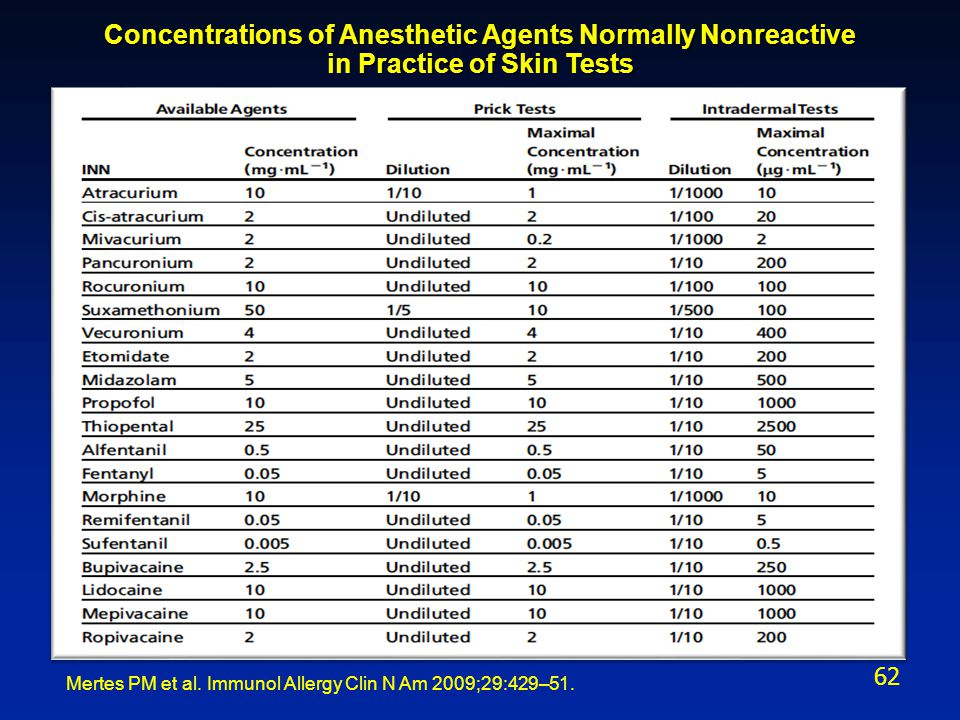 Mertes PM et al. Immunol Allergy Clin N Am 2009;29:429–51. Concentrations of Anesthetic Agents Normally Nonreactive in Practice of Skin Tests 62