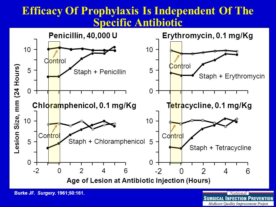 Recently Updated Antibiotic Recommendations Surgery TypeAntimicrobial recommendations Hip or knee arthroplasty Preferred: Cefazolin or cefuroxime If patient high risk for MRSA: Vancomycin* Beta-lactam allergy: Vancomycin or clindamycin Cardiac or vascular Preferred: Cefazolin or cefuroxime If patient high risk for MRSA: Vancomycin* Beta-lactam allergy: Vancomycin or clindamycin * For the purposes of national performance measurement a case will pass the antibiotic selection performance measure if vancomycin is used for prophylaxis (in the absence of a documented beta-lactam allergy) if there is physician documentation of the rationale for vancomycin use (effective for July 2006 discharges).