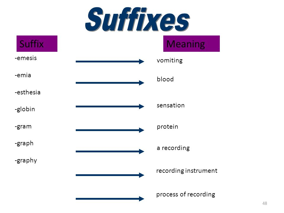 47 Suffixes (crit–ectomy) Suffix Meaning -crit -cyte -cytosis -derma -dynia -ectasis -ectomy separate cell condition of cells skin pain expanding; dil