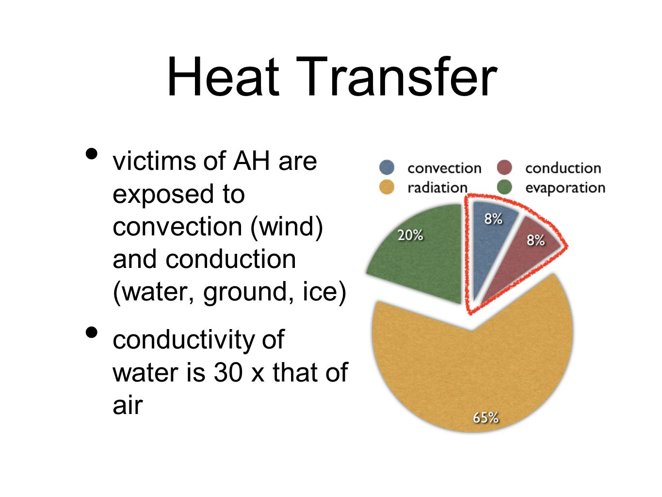 Heat Transfer victims of AH are exposed to convection (wind) and conduction (water, ground, ice) conductivity of water is 30 x that of air