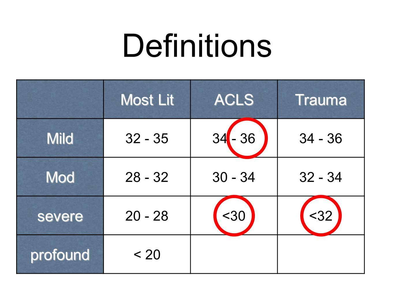 Definitions Most Lit ACLSTrauma Mild 32 - 3534 - 36 Mod 28 - 3230 - 3432 - 34 severe 20 - 28<30<32 profound < 20