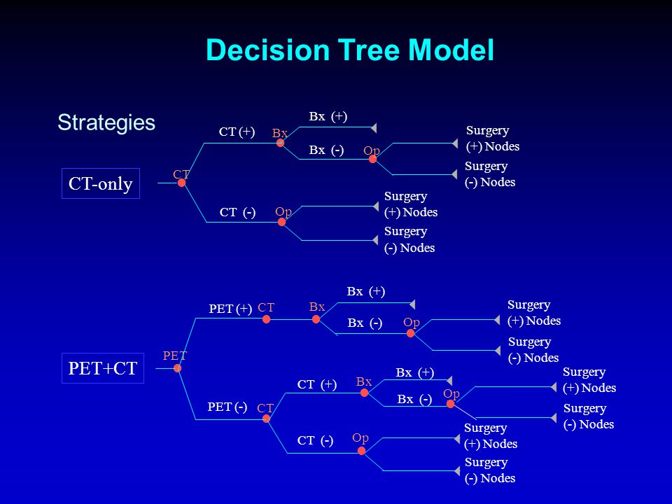 1) Decision-tree model construction Decision Tree Analysis Gambhir et al.
