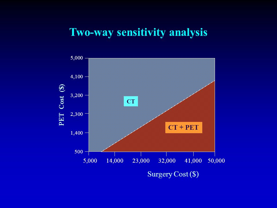 1.00 0.94 0.88 0.82 0.76 0.70 0.15 0.19 0.23 0.27 0.31 0.35 Prevalance PET Specificity CT CT + PET Two-way sensitivity analysis