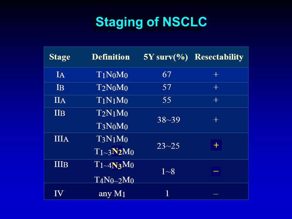 Staging of NSCLC I A T 1 N 0 M 0 67 + I B T 2 N 0 M 0 57 + II A T 1 N 1 M 0 55 + II B T 2 N 1 M 0 T 3 N 0 M 0 III A T 3 N 1 M 0 T 1~3 N 2 M 0 III B T 1~4 N 3 M 0 T 4 N 0~2 M 0 IV any M 1 1 – Stage Definition 5Y surv(%) Resectability 38~39 23~25 1~8 + N3N3 N2N2 + +