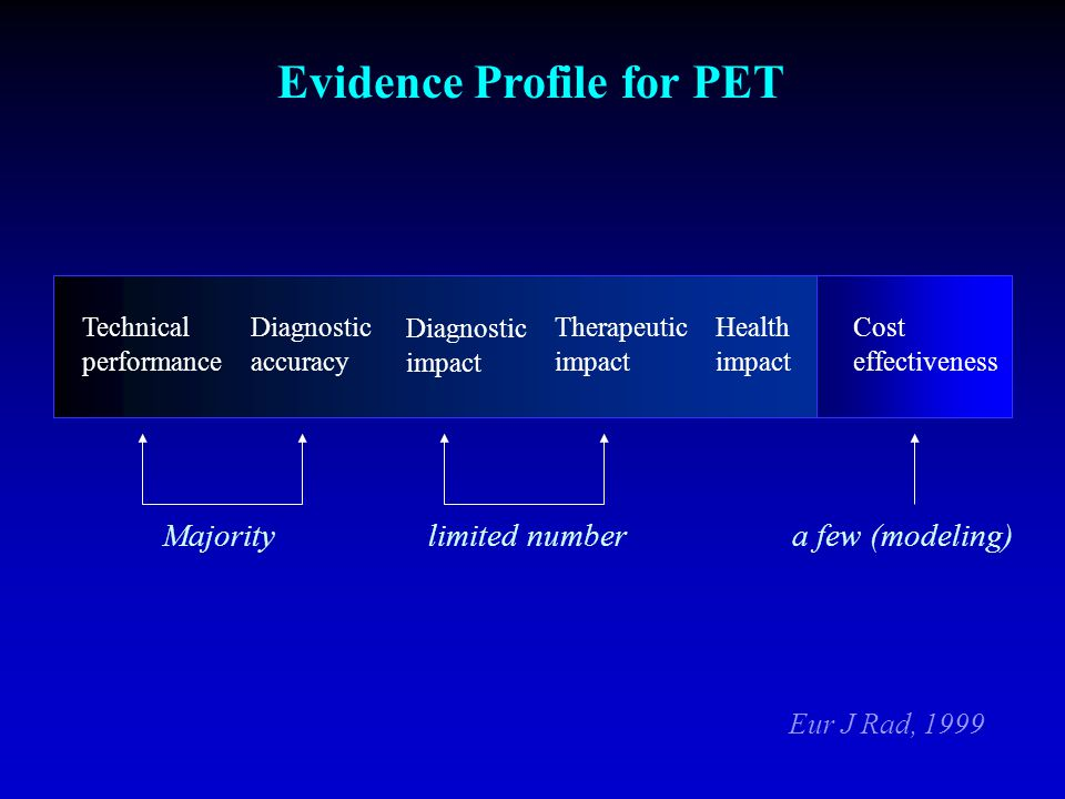 Evidence Profile for PET Diagnostic accuracy Technical performance Health impact Therapeutic impact Diagnostic impact Majority Cost effectiveness Eur J Rad, 1999 limited numbera few (modeling)