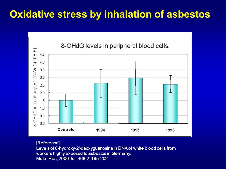 [Reference] : Levels of 8-hydroxy-2'-deoxyguanosine in DNA of white blood cells from workers highly exposed to asbestos in Germany. Mutat Res, 2000 Ju