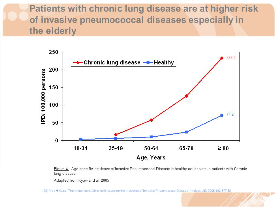 Patients with chronic lung disease are at higher risk of invasive pneumococcal diseases especially in the elderly (22) Moe H Kyaw.