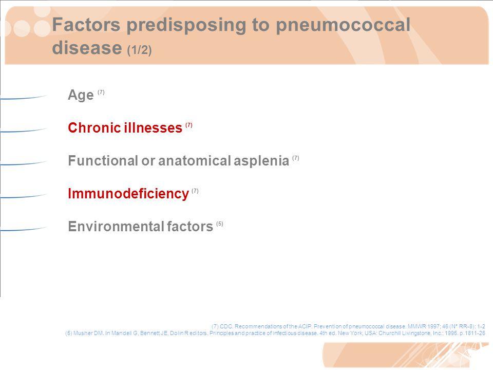 Factors predisposing to pneumococcal disease (1/2) Age (7) Chronic illnesses (7) Functional or anatomical asplenia (7) Immunodeficiency (7) Environmental factors (5) (7) CDC.