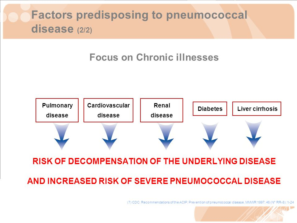 Factors predisposing to pneumococcal disease (2/2) Focus on Chronic illnesses RISK OF DECOMPENSATION OF THE UNDERLYING DISEASE AND INCREASED RISK OF SEVERE PNEUMOCOCCAL DISEASE Cardiovascular disease Pulmonary disease Diabetes Liver cirrhosis (7) CDC.