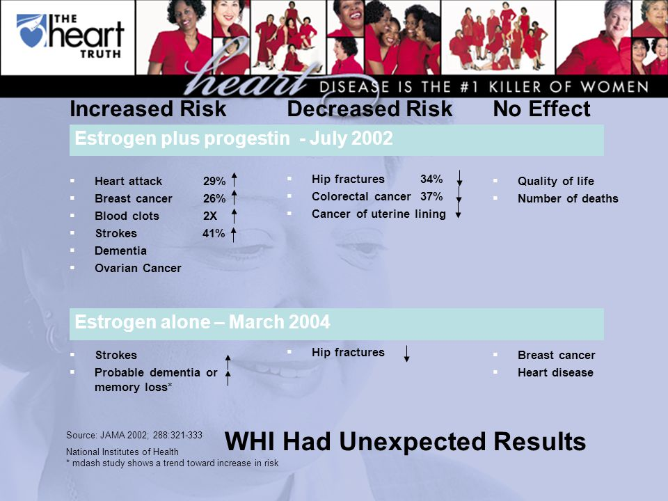 Source: JAMA 2002; 288:321-333 National Institutes of Health * mdash study shows a trend toward increase in risk WHI Had Unexpected Results Increased Risk  Heart attack 29%  Breast cancer 26%  Blood clots2X  Strokes 41%  Dementia  Ovarian Cancer  Strokes  Probable dementia or memory loss* Decreased Risk  Hip fractures34%  Colorectal cancer 37%  Cancer of uterine lining  Hip fractures No Effect  Quality of life  Number of deaths  Breast cancer  Heart disease Estrogen plus progestin - July 2002 Estrogen alone – March 2004