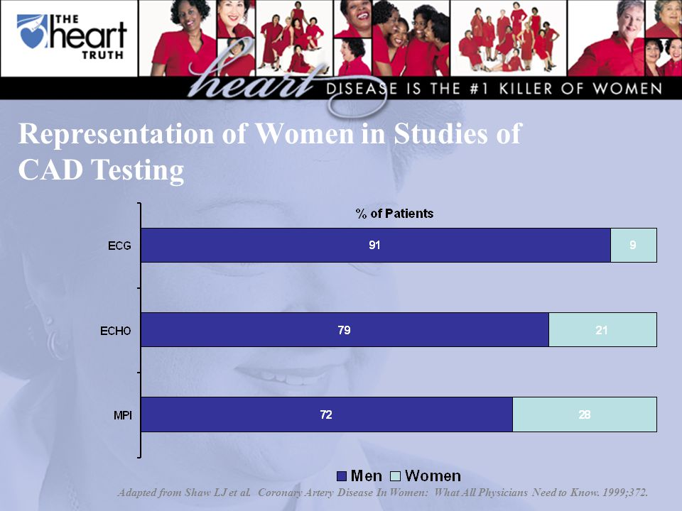Representation of Women in Studies of CAD Testing Adapted from Shaw LJ et al.