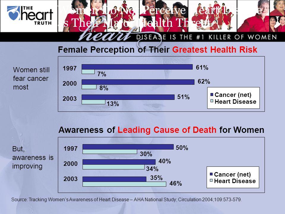 Source: Tracking Women's Awareness of Heart Disease – AHA National Study; Circulation 2004;109:573-579.