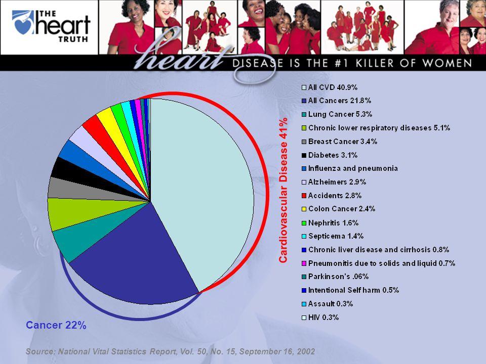 Source: National Vital Statistics Report, Vol. 50, No.