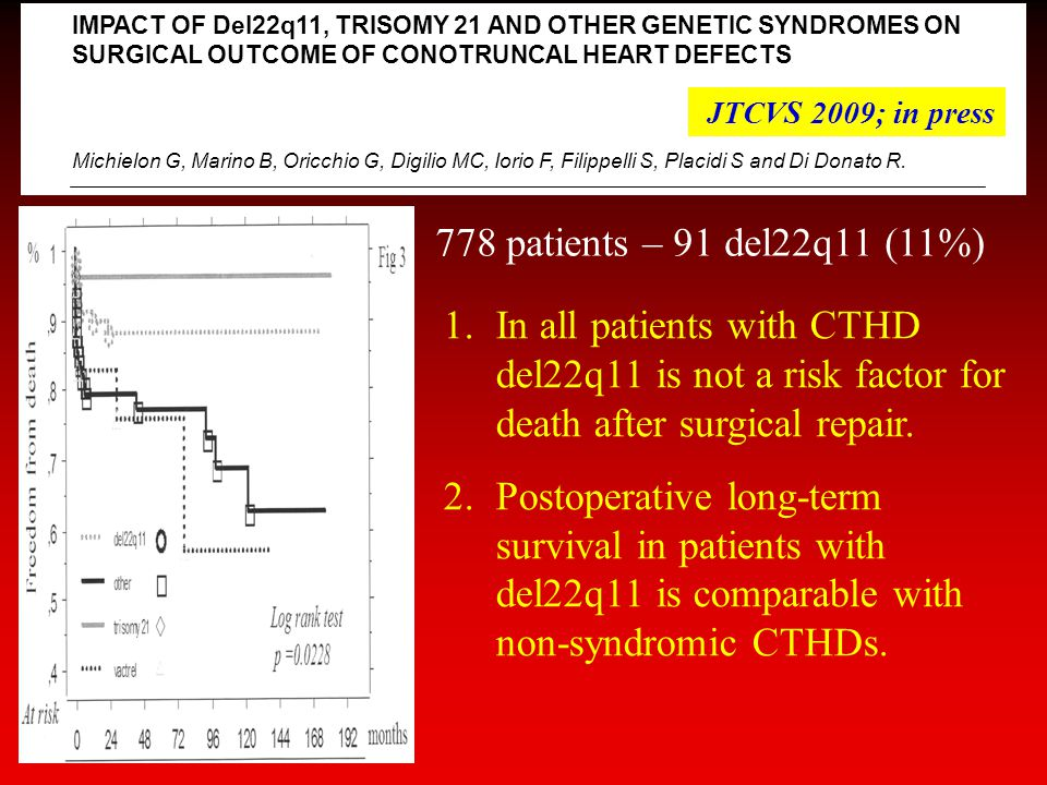 IMPACT OF Del22q11, TRISOMY 21 AND OTHER GENETIC SYNDROMES ON SURGICAL OUTCOME OF CONOTRUNCAL HEART DEFECTS Michielon G, Marino B, Oricchio G, Digilio MC, Iorio F, Filippelli S, Placidi S and Di Donato R.