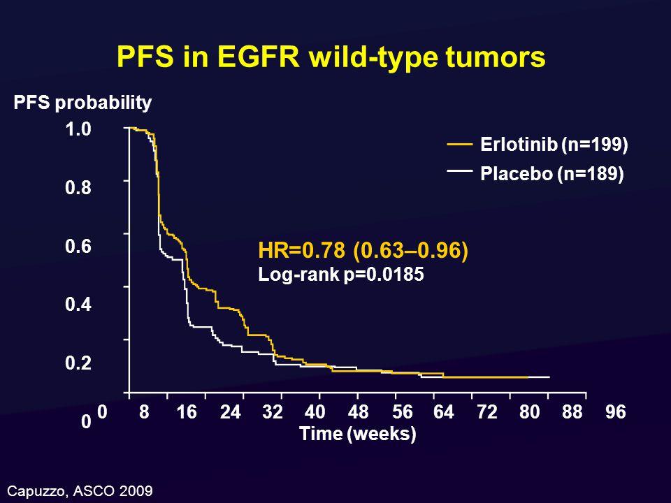 PFS in EGFR wild-type tumors 1.0 0.8 0.6 0.4 0.2 0 081624324048566472808896 Time (weeks) Erlotinib (n=199) Placebo (n=189) HR=0.78 (0.63–0.96) Log-rank p=0.0185 PFS probability Capuzzo, ASCO 2009