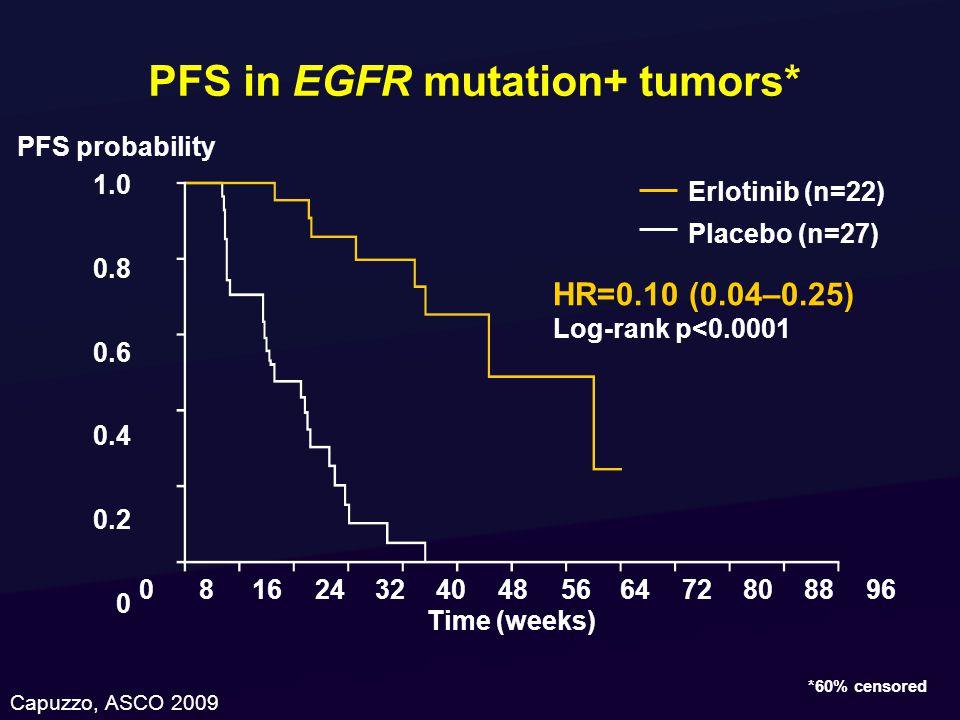 HR=0.10 (0.04–0.25) Log-rank p<0.0001 PFS in EGFR mutation+ tumors* 1.0 0.8 0.6 0.4 0.2 0 081624324048566472808896 Time (weeks) Erlotinib (n=22) Placebo (n=27) PFS probability *60% censored Capuzzo, ASCO 2009