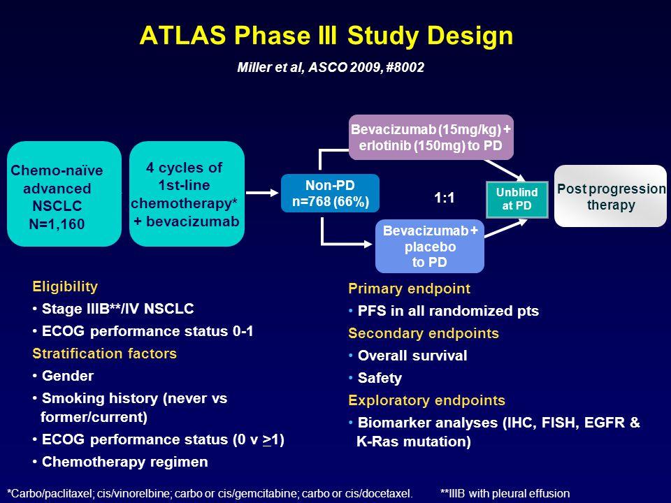 ATLAS Phase III Study Design Miller et al, ASCO 2009, #8002 1:1 *Carbo/paclitaxel; cis/vinorelbine; carbo or cis/gemcitabine; carbo or cis/docetaxel.