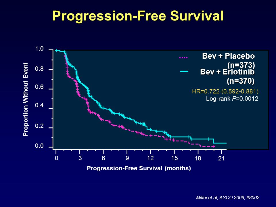 Progression-Free Survival 03691215 1821 0.0 0.2 0.4 0.6 0.8 1.0 Proportion Without Event HR=0.722 (0.592-0.881) Log-rank P=0.0012 Progression-Free Survival (months) Bev + Placebo (n=373) Bev + Erlotinib (n=370) Bev + Erlotinib (n=370) Miller et al, ASCO 2009, #8002