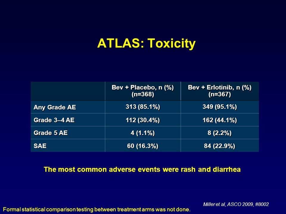 ATLAS: Toxicity Bev + Placebo, n (%) (n=368) Bev + Erlotinib, n (%) (n=367) Any Grade AE 313 (85.1%) 349 (95.1%) Grade 3–4 AE 112 (30.4%) 162 (44.1%) Grade 5 AE 4 (1.1%) 8 (2.2%) SAE 60 (16.3%) 84 (22.9%) Formal statistical comparison testing between treatment arms was not done.