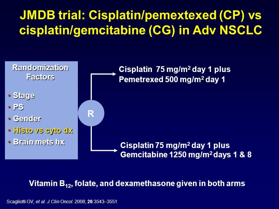 Cisplatin 75 mg/m 2 day 1 plus Gemcitabine 1250 mg/m 2 days 1 & 8 Randomization Factors StageStage PSPS GenderGender Histo vs cyto dxHisto vs cyto dx Brain mets hxBrain mets hx R Cisplatin 75 mg/m 2 day 1 plus Pemetrexed 500 mg/m 2 day 1 Vitamin B 12, folate, and dexamethasone given in both arms JMDB trial: Cisplatin/pemextexed (CP) vs cisplatin/gemcitabine (CG) in Adv NSCLC Scagliotti GV, et al.