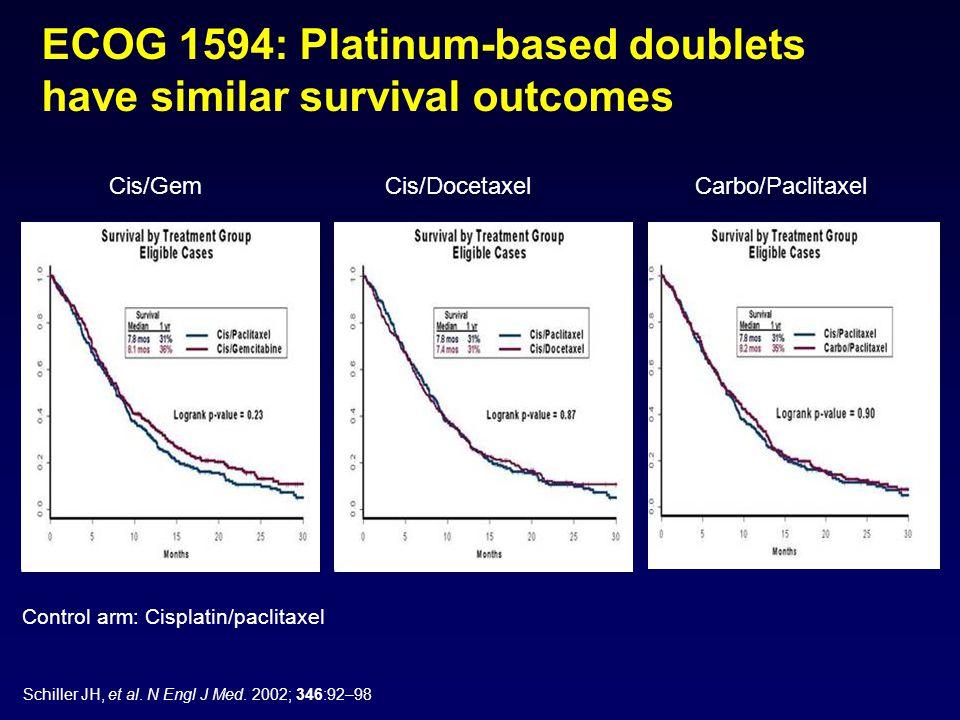 ECOG 1594: Platinum-based doublets have similar survival outcomes Cis/Gem Cis/Docetaxel Carbo/Paclitaxel Control arm: Cisplatin/paclitaxel Schiller JH, et al.