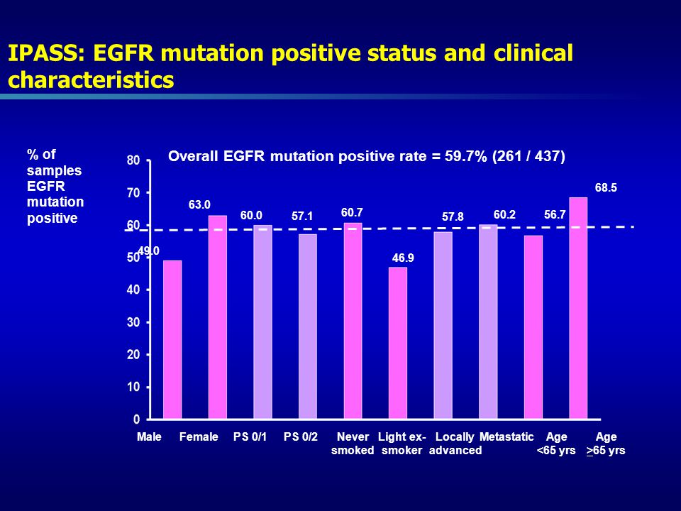 IPASS: EGFR mutation positive status and clinical characteristics Overall EGFR mutation positive rate = 59.7% (261 / 437) MaleFemalePS 0/1PS 0/2Never smoked Light ex- smoker Locally advanced MetastaticAge <65 yrs Age >65 yrs % of samples EGFR mutation positive 49.0 63.0 60.0 57.1 60.7 46.9 57.8 60.2 56.7 68.5