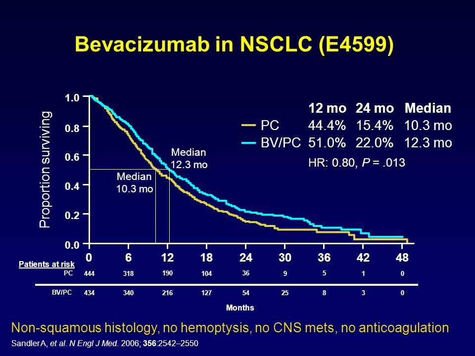 Bevacizumab in NSCLC (E4599) BV/PC51.0%22.0% 12.3 mo PC44.4%15.4% 10.3 mo 12 mo24 mo Median HR: 0.80, P =.013 0.0 0.2 0.4 0.6 0.8 1.0 Proportion surviving 0642481830 122436 444318101049 190365 4343403012725 216548 PC BV/PC Months Patients at risk Median 12.3 mo Median 10.3 mo Non-squamous histology, no hemoptysis, no CNS mets, no anticoagulation Sandler A, et al.