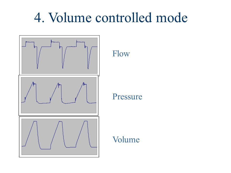 Flow Pressure Volume 4. Volume controlled mode